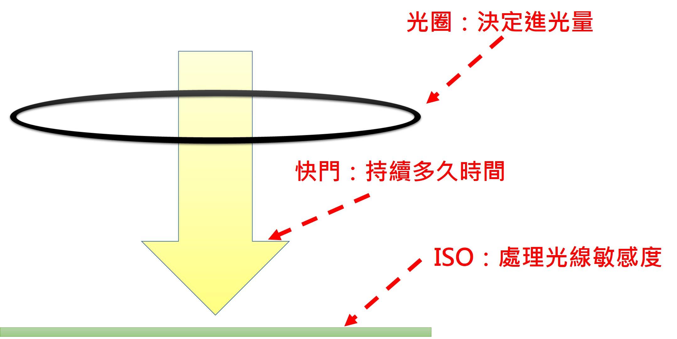 什麼是曝光與測光