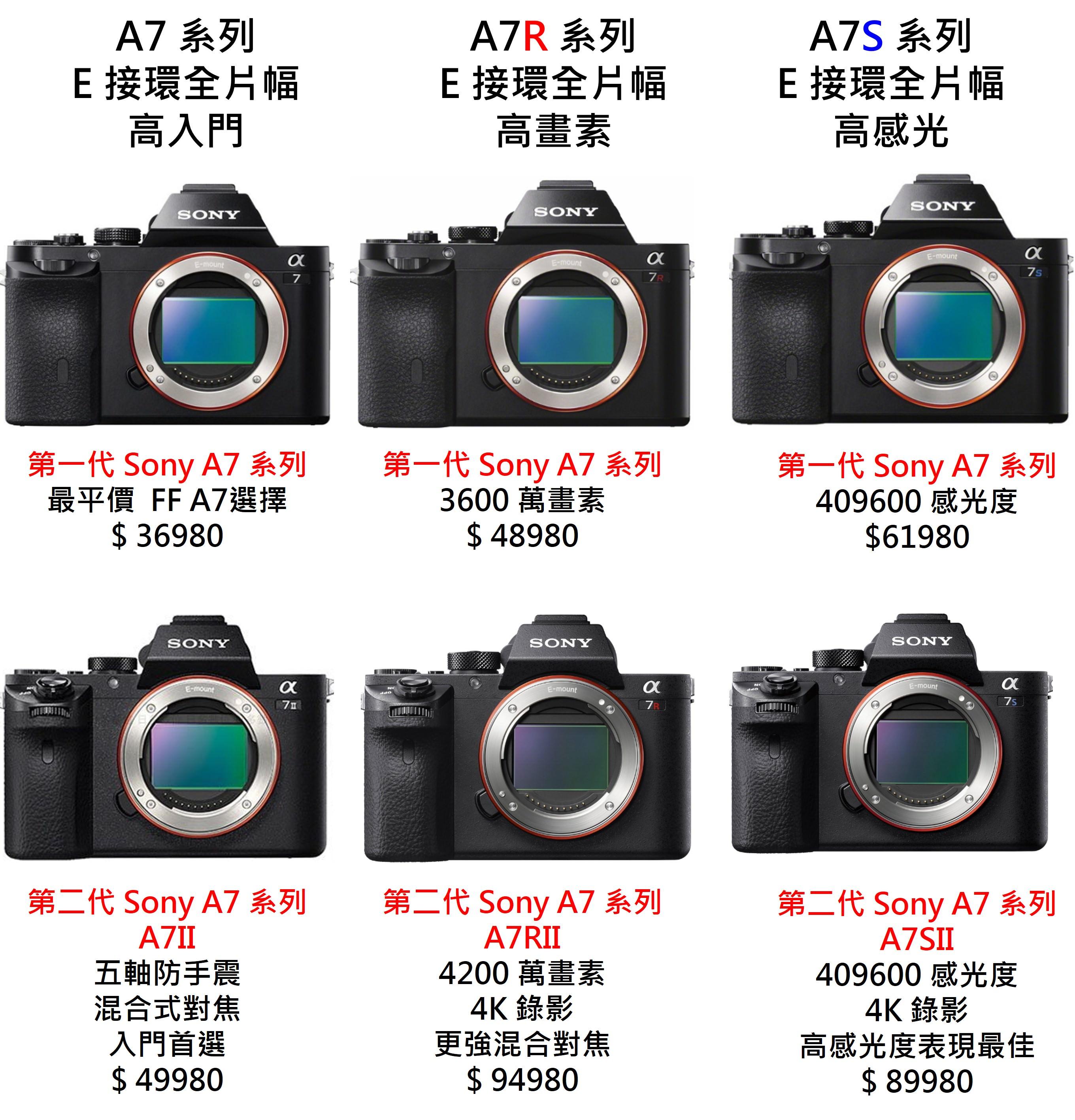 Sony 單眼相機比較