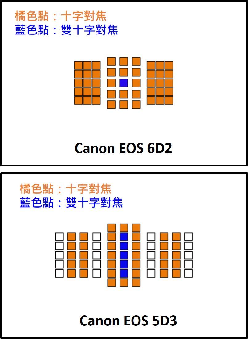 6D2 5D3