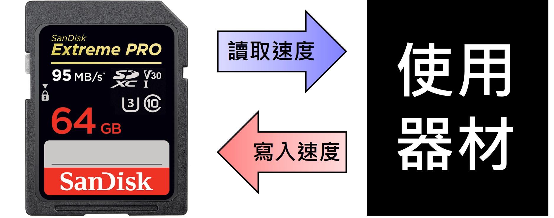 SanDisk 記憶卡規格認識