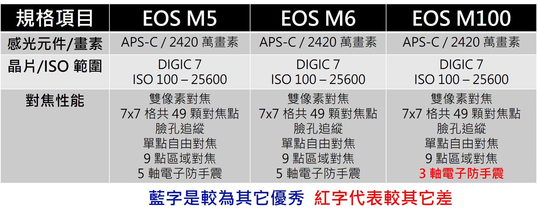 Canon EOS M 推薦