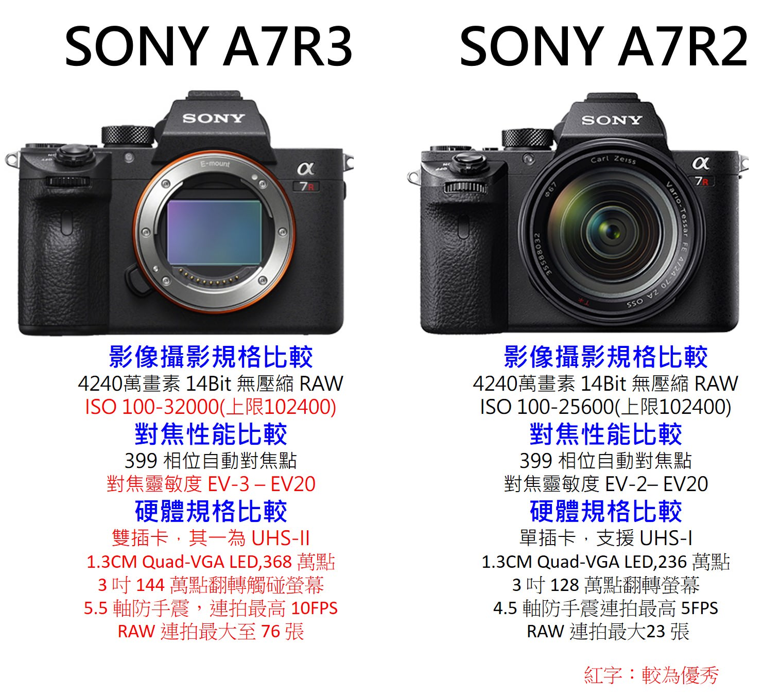 2018 sony 相機推薦