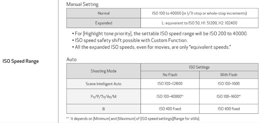 Canon EOS R 規格