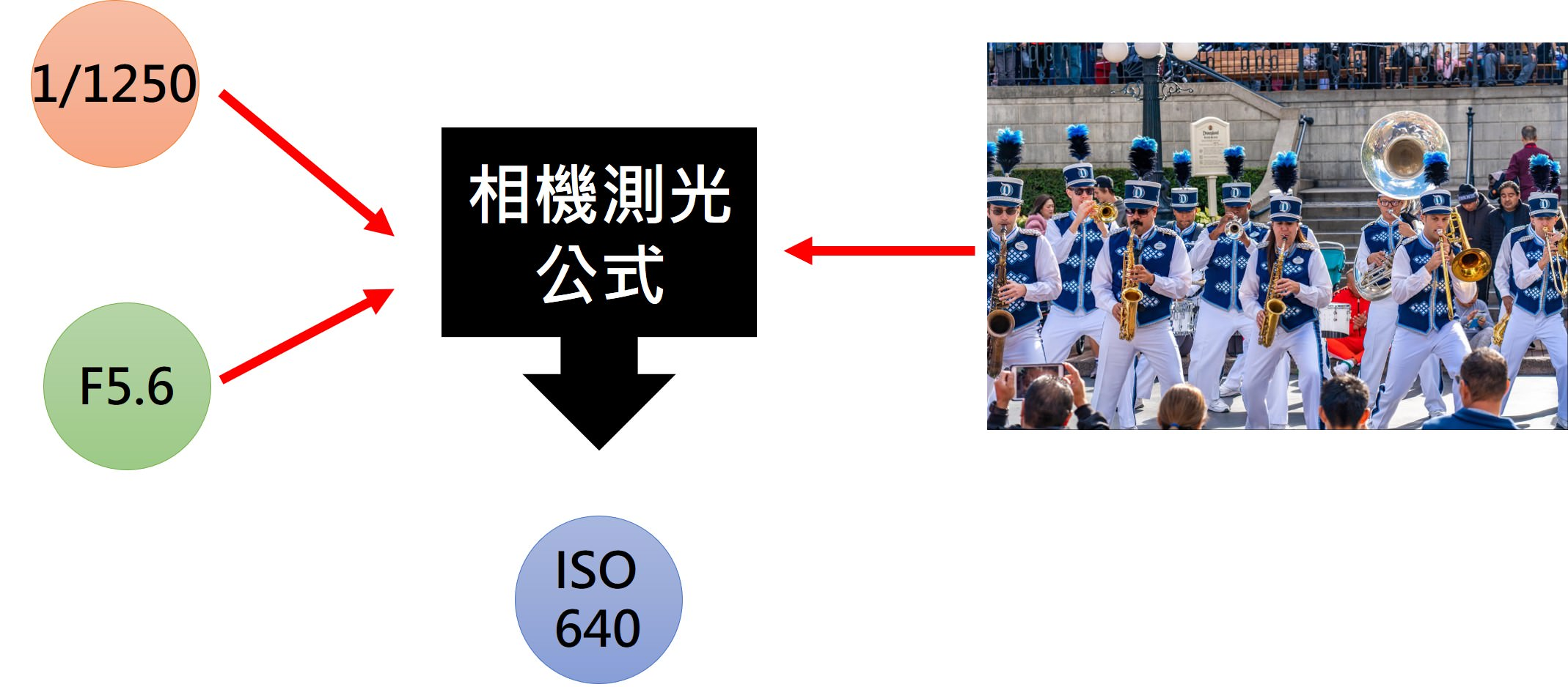 自動 ISO