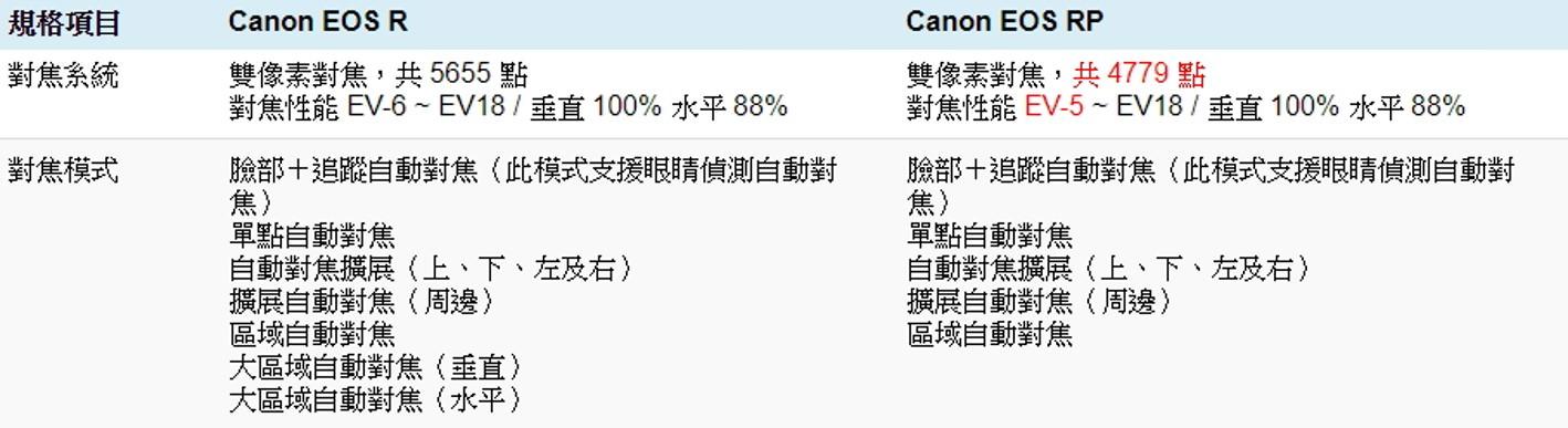 Canon EOS R RP 比較