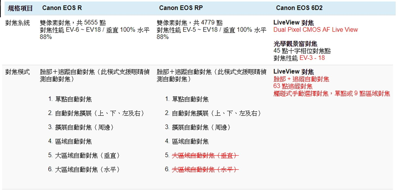Canon EOS R RP 6D2 比較